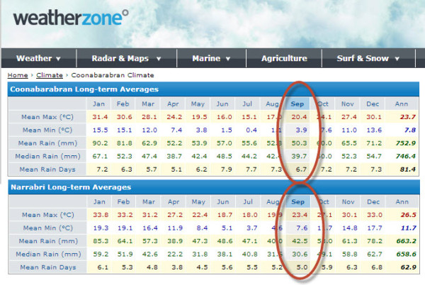 Long Term Weather Averages
